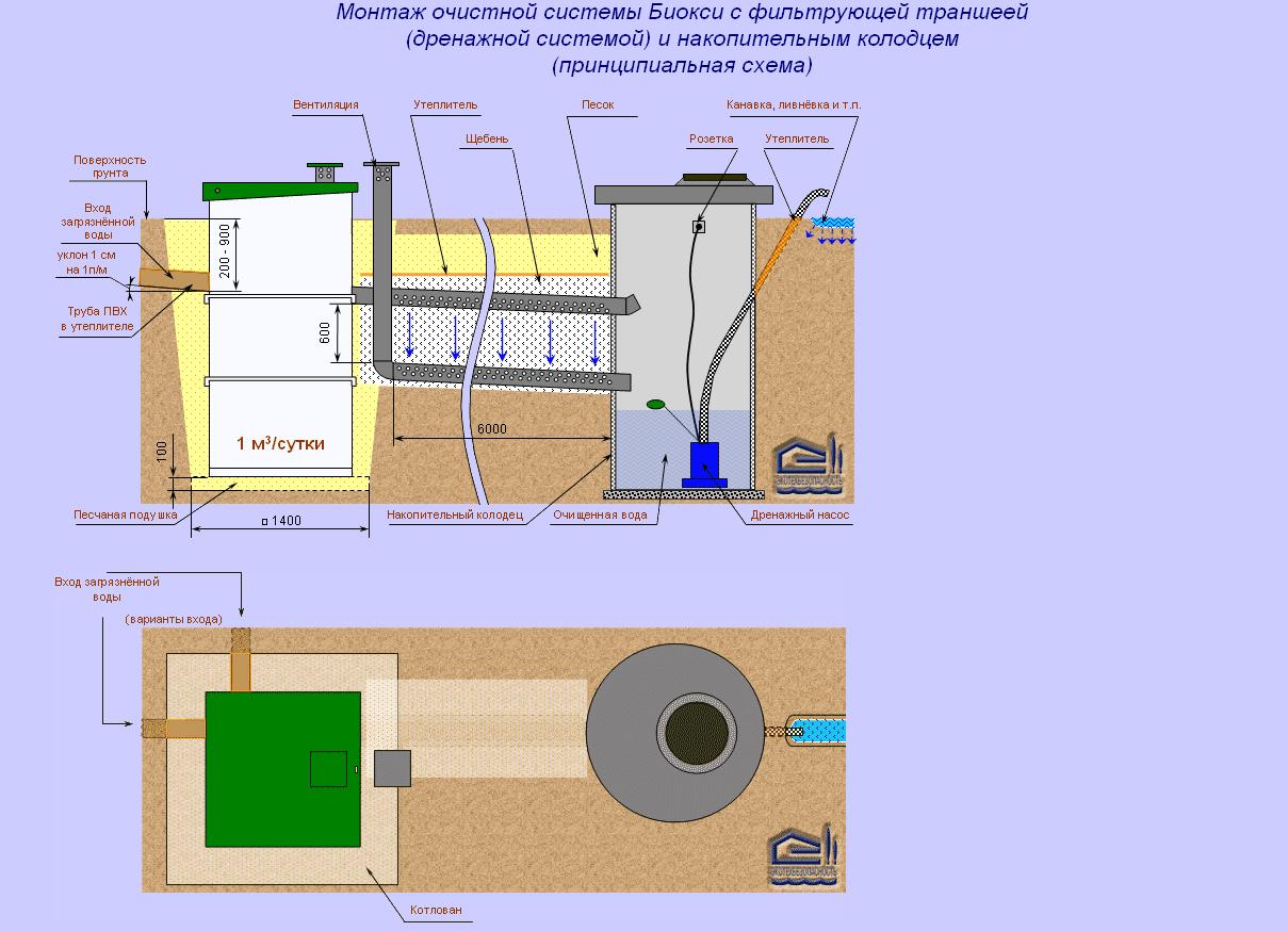БИОКСИ с фильтрующей траншеей (дренажной системой) и накопительным колодцем