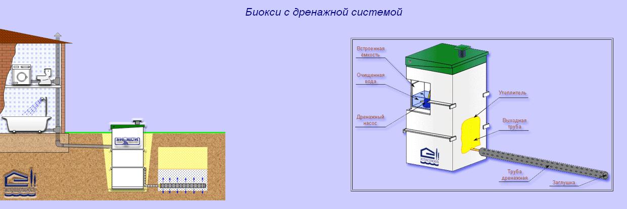 Схема Поглощение в грунт БИОКСИ